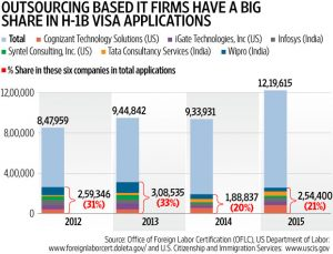 UNDERSTANDING THE H1B DEBATE