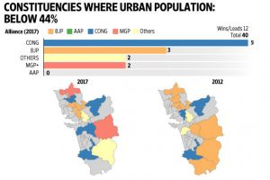 RURAL ANGER: The BJP was punished for its neglect of rural areas as constituencies in wgich the urban population is less that 44% did not re-elect sitting BJP MLAs.