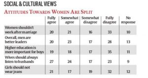 TROUBLING: One of the most troubling aspects showcased by the survey was the misogyny still prevalent in Indian youth.