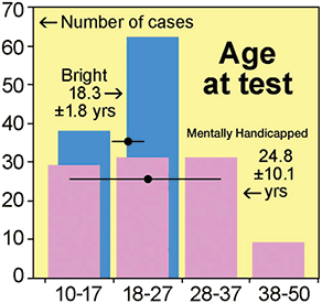 TEST RESULTS: Breakdown by age of our 100+100 test cases. About half of the mentally handicapped cases are older than your bright teenagers, which could have provided cues but evidently did't.