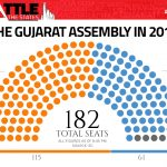 LESSONS OF THE GUJARAT POLL