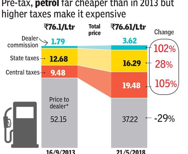 WHY ARE WE PAYING MORE FOR FUEL?