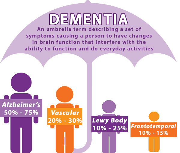 DEMENTIA CAN BE PREVENTED — Lancet Study 2020