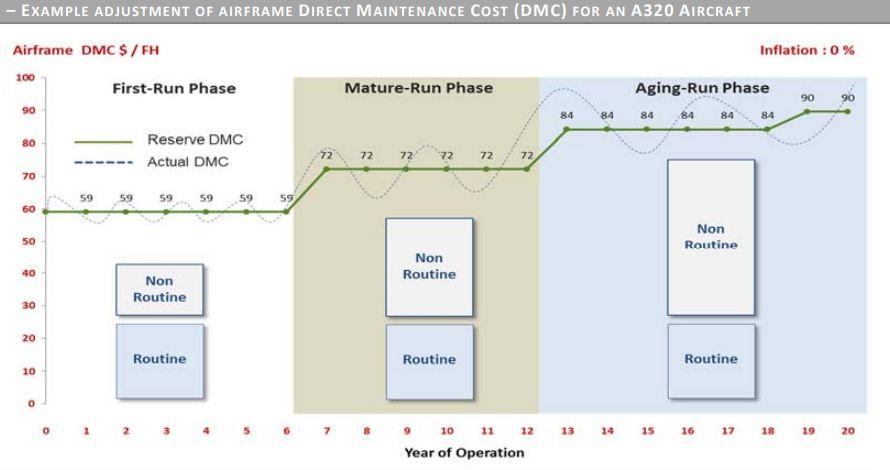 Airframe Maintenance Economics